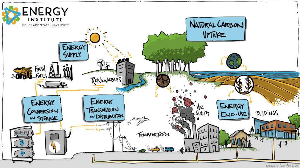 CSU Energy Institute Systems Illustration