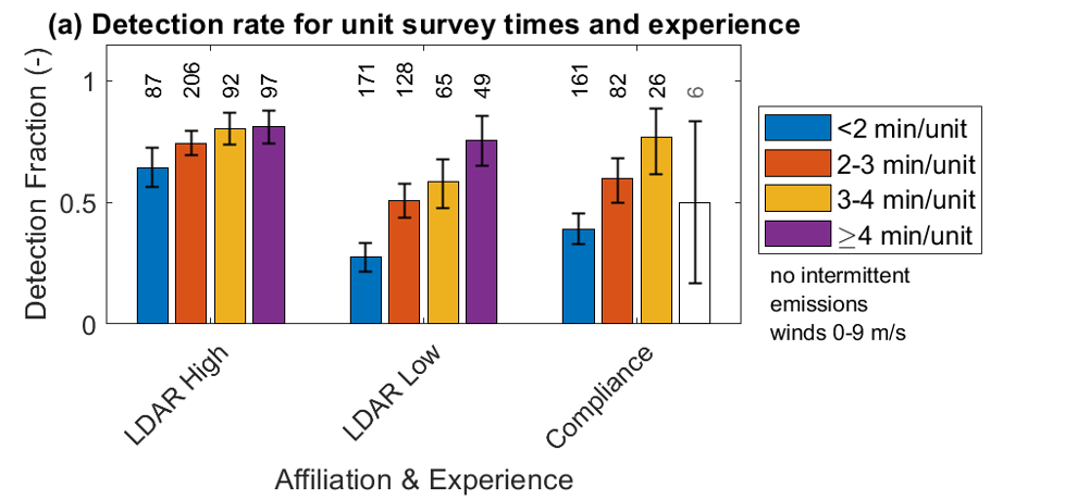 Affiliation and Experience Chart