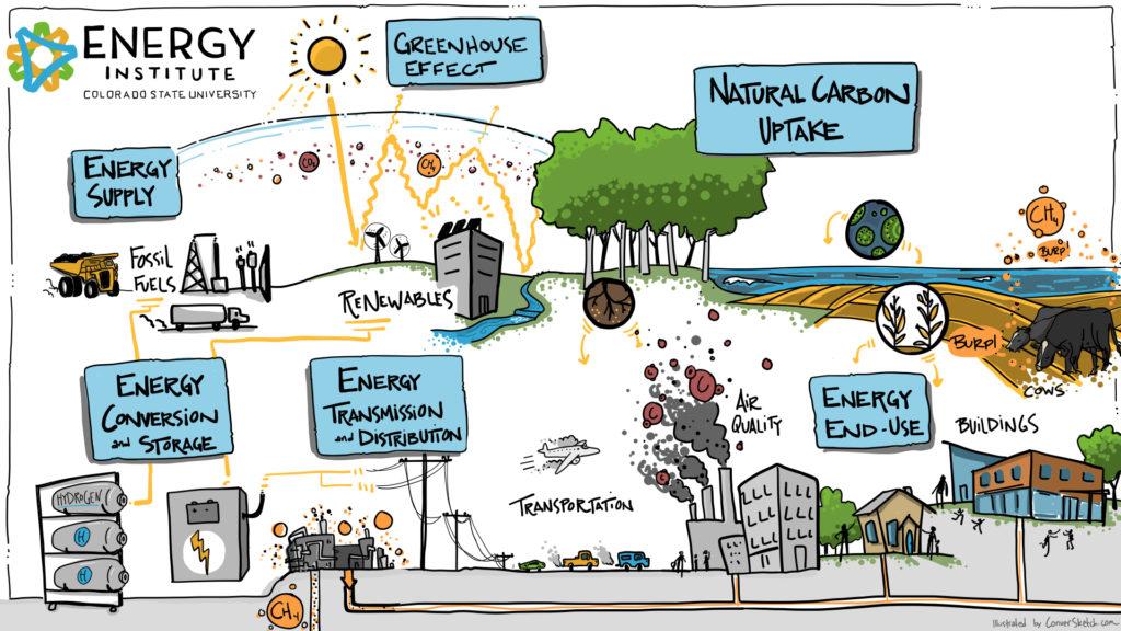 Energy Institute Ecosystem Map